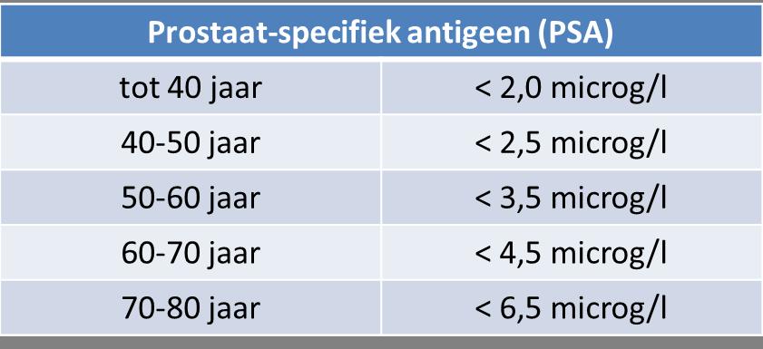 prostaat-specifiek antigeen (PSA) - normaalwaarden