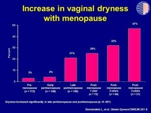 droge vagina - toename incidentie met leeftijd en overgang