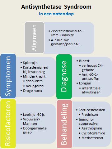 Antisynthetase syndroom