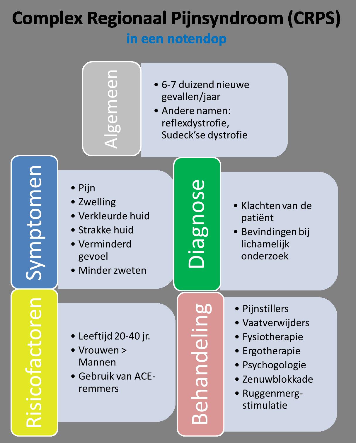 CRPS infographic (complex regionaal pijnsyndroom)