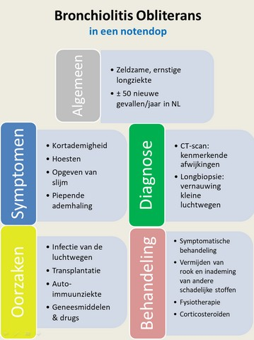 bronchiolitis obliterans - oorzaak, symptomen, diagnose, behandeling