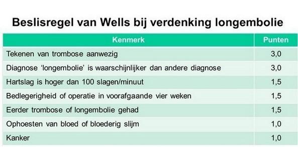 longembolie - beslisregels volgens Wells bij verdenking op longembolie