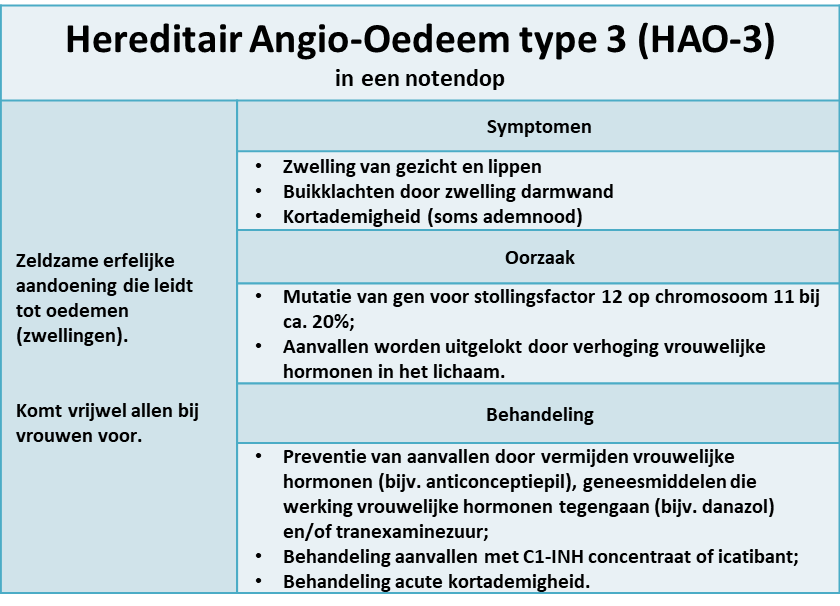 hereditair angio-oedeem type 3
