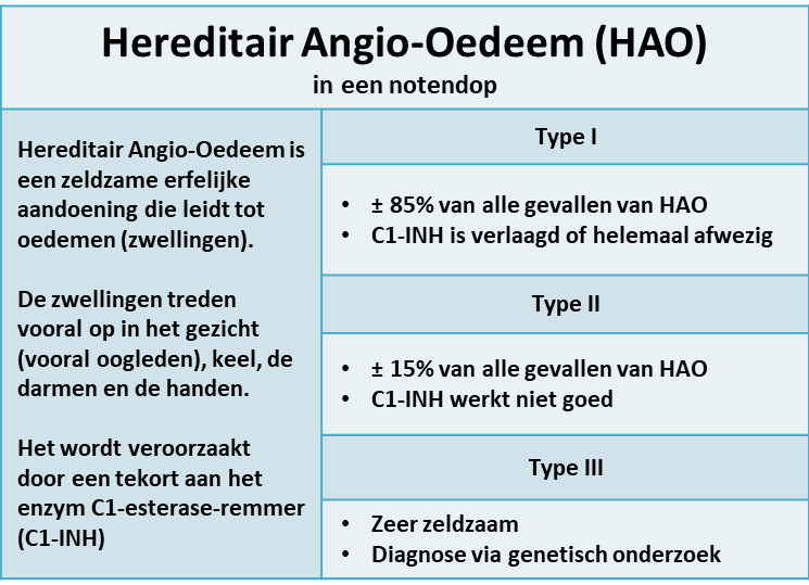 hereditair angio-oedeem