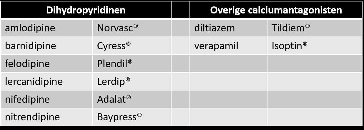 meest voorgeschreven calciumantagonisten in Nederland
