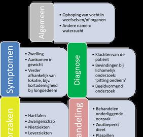 Keelholte for Behandeling oedeem