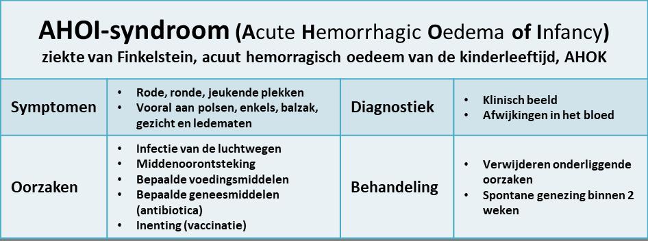 AHOI-syndroom (ziekte van Finkelstein)
