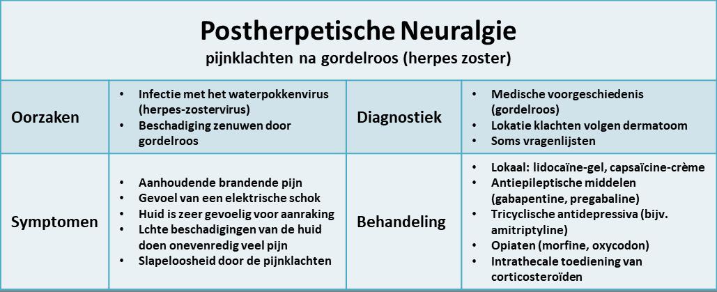 postherpetische neuralgie - samenvatting