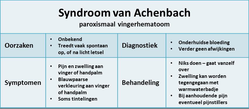 syndroom van Achenbach - samenvatting