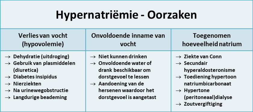 oorzaken hypernatriëmie (verhoogde natriumspiegel in het bloed)