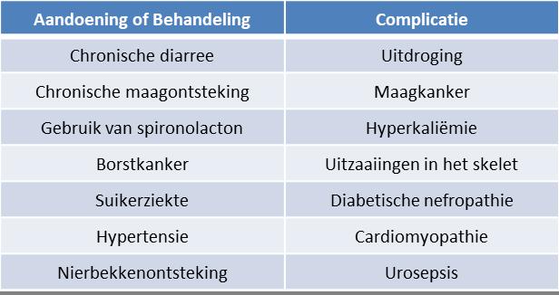 Complicaties - enkele voorbeelden van complicaties