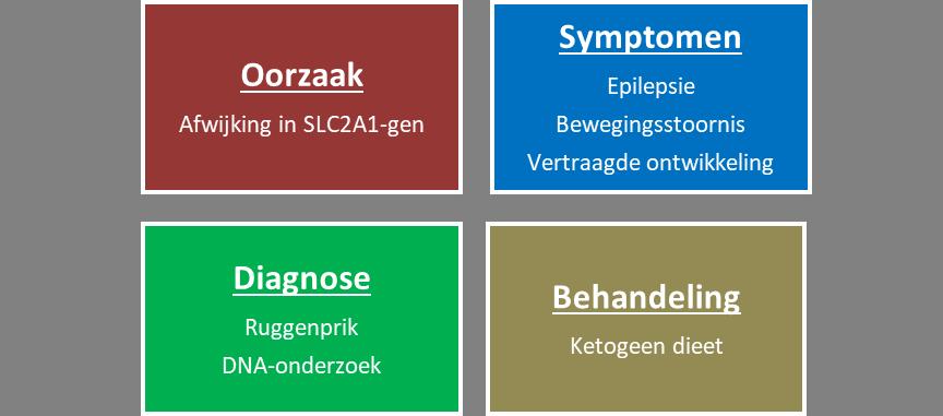 GLUT1-deficiëntie syndroom - Samenvatting
