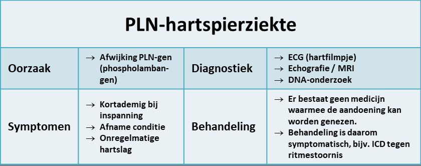 PLN-hartspierziekte - samenvatting