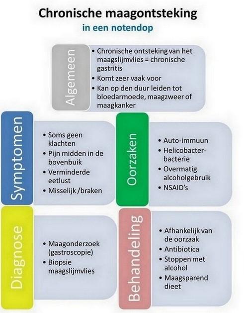 chronische maagontsteking (chronische gastritis) - samenvatting