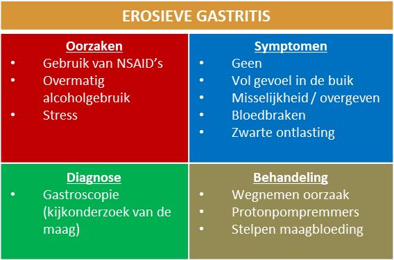 erosieve gastritis - samenvatting