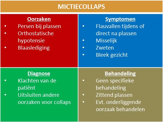 mictiecollaps - oorzaak, symptomen, diagnose, behandeling