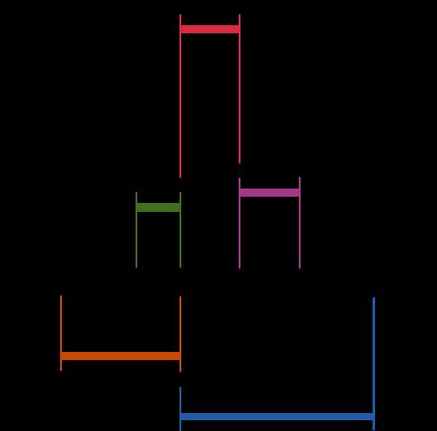 QT-interval op het ECG