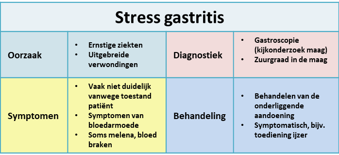 Stress gastritis - samenvatting