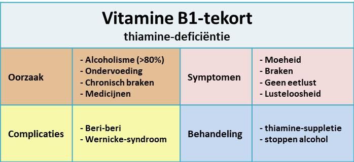 vitamine B1-tekort - samenvatting