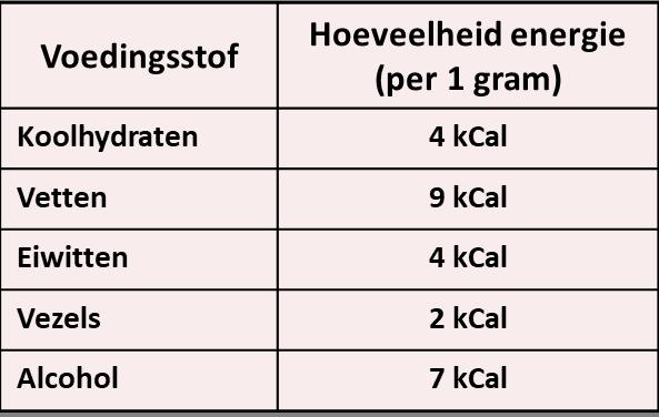 Calorieën - hoeveelheid calorieën per gram voedingsstof